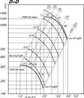 Вентилятор ВР 80-75-3,15 исполнение 1, D=D