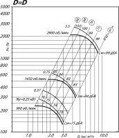 Вентилятор ВР 80-75-4 исполнение 1, D=D