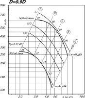 Вентилятор ВР 80-75-5 исполнение 1, D=0,9D