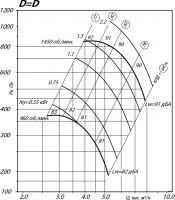 Вентилятор ВР 80-75-5 исполнение 1, D=D