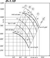 Вентилятор ВР 80-75-5 исполнение 1, D=1,1D