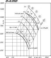 Вентилятор ВР 80-75-6,3 исполнение 1, D=0,95D