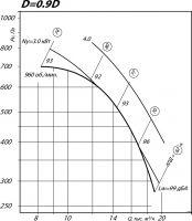 Вентилятор ВР 80-75-8 исполнение 1, D=0,9D