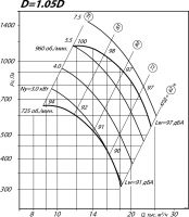Вентилятор ВР 80-75-8 исполнение 1, D=1,05D