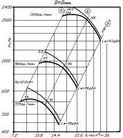 Вентилятор ВР 80-70-10 исполнение 1