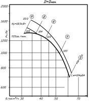 Вентилятор ВР 80-70-12,5 исполнение 1