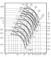 Вентилятор ВР 80-70-12,5 исполнение 5