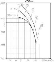 Вентилятор ВР 80-70-14 исполнение 1