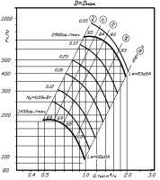 Вентилятор ВР 80-70-2,5 исполнение 1