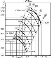 Вентилятор ВР 80-70-3,15 исполнение 1