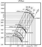 Вентилятор ВР 80-70-4 исполнение 1