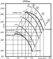Вентилятор ВР 80-70-6,3 исполнение 1