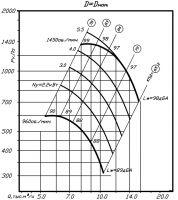 Вентилятор ВР 80-70-8 исполнение 1