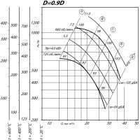 Вентилятор ВР 80-75-10 ДУ D=0,9D