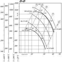 Вентилятор ВР 80-75-10 ДУ D=1D