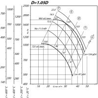Вентилятор ВР 80-75-10 ДУ D=1,05D