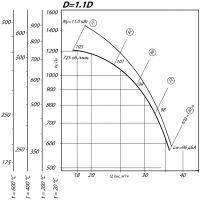 Вентилятор ВР 80-75-10 ДУ D=1,1D