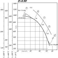 Вентилятор ВР 80-75-12,5 ДУ D=0,9D