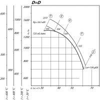 Вентилятор ВР 80-75-12,5 ДУ D=1D