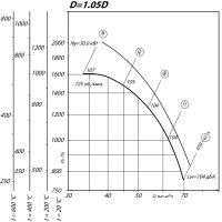 Вентилятор ВР 80-75-12,5 ДУ D=1,05D