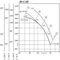 Вентилятор ВР 80-75-12,5 ДУ D=1,1D