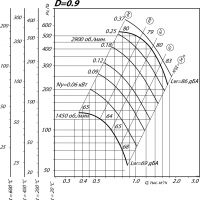 Вентилятор ВР 80-75-2,5 ДУ D=0,9D