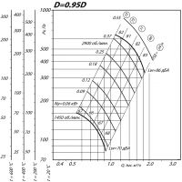 Вентилятор ВР 80-75-2,5 ДУ D=0,95D
