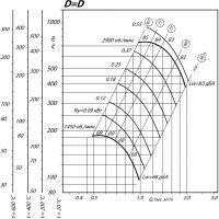 Вентилятор ВР 80-75-2,5 ДУ D=1D