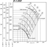 Вентилятор ВР 80-75-2,5 ДУ D=1,05D