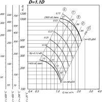 Вентилятор ВР 80-75-2,5 ДУ D=1,1D
