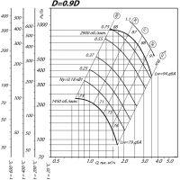 Вентилятор ВР 80-75-3,15 ДУ D=0,9D