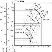 Вентилятор ВР 80-75-3,15 ДУ D=0,95D
