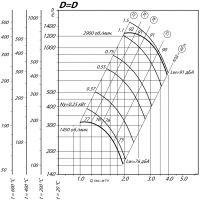 Вентилятор ВР 80-75-3,15 ДУ D=1D