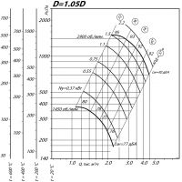 Вентилятор ВР 80-75-3,15 ДУ D=1,05D
