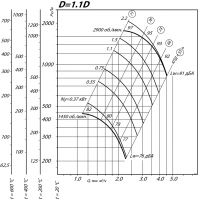 Вентилятор ВР 80-75-3,15 ДУ D=1,1D