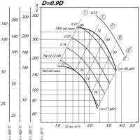 Вентилятор ВР 80-75-4 ДУ D=0,9D