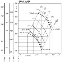 Вентилятор ВР 80-75-4 ДУ D=0,95D