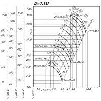 Вентилятор ВР 80-75-4 ДУ D=1,1D