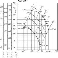 Вентилятор ВР 80-75-5 ДУ D=0,9D