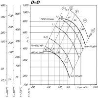 Вентилятор ВР 80-75-5 ДУ D=1D