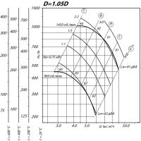 Вентилятор ВР 80-75-5 ДУ D=1,05D