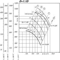 Вентилятор ВР 80-75-5 ДУ D=1,1D