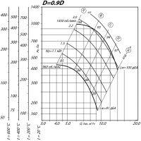 Вентилятор ВР 80-75-6,3 ДУ D=0,9D