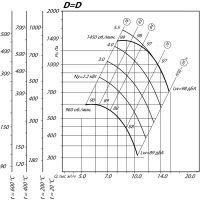 Вентилятор ВР 80-75-6,3 ДУ D=1D