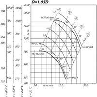 Вентилятор ВР 80-75-6,3 ДУ D=1,05D