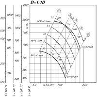 Вентилятор ВР 80-75-6,3 ДУ D=1,1D