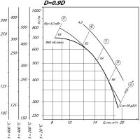 Вентилятор ВР 80-75-8 ДУ D=0,9D