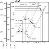 Вентилятор ВР 80-75-8 ДУ D=1D
