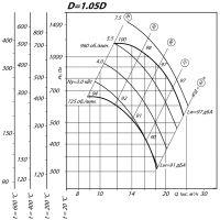 Вентилятор ВР 80-75-8 ДУ D=1,05D