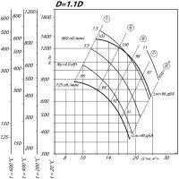 Вентилятор ВР 80-75-8 ДУ D=1,1D
